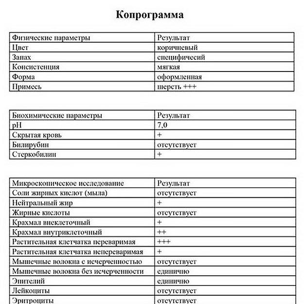 Таблица: расшифровка копрограммы кала у взрослых