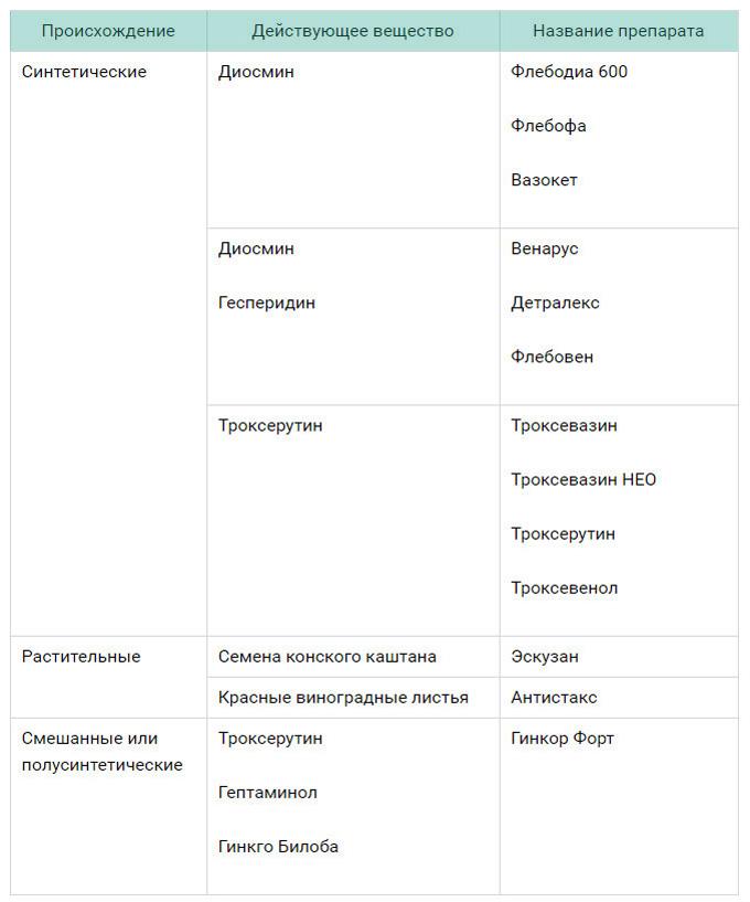 Основные виды препаратов флеботоников